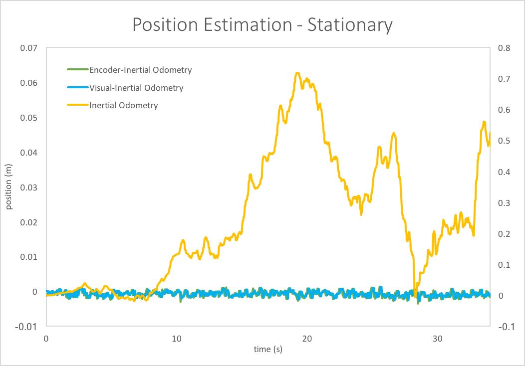 Estimating Odometry Using Optical Flow